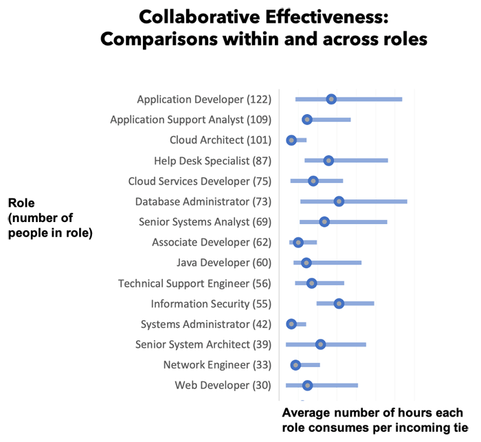 Collaborative Effectiveness: Comparisons within and across roles