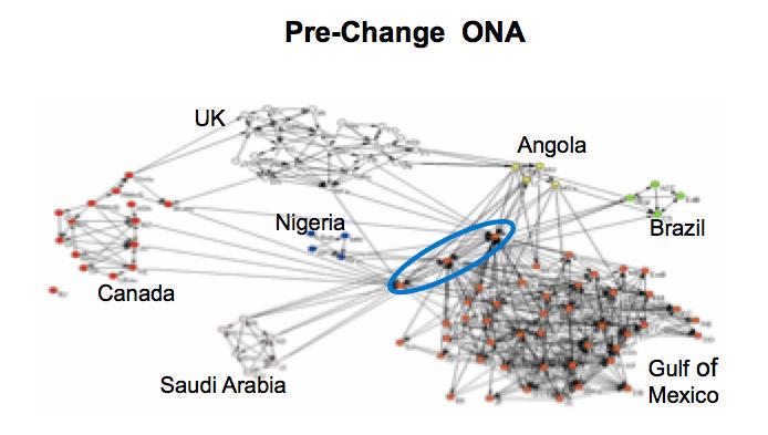 Pre-Change ONA