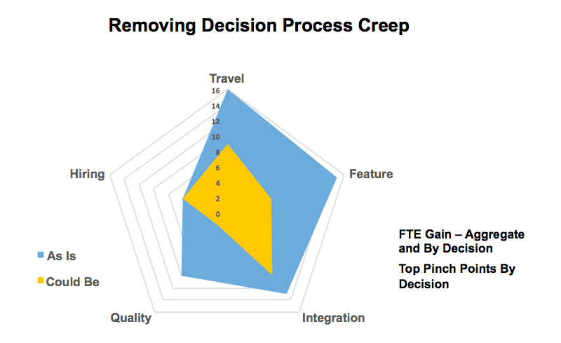 Removing Decision Process Creep