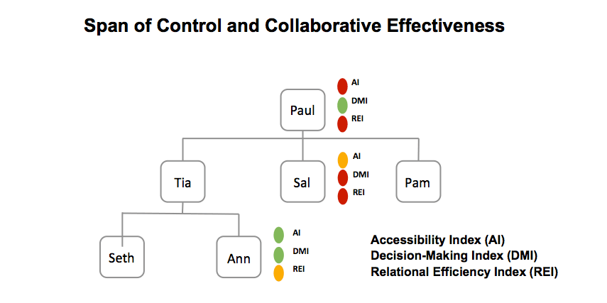 Span of Control and Collaborative Effectiveness