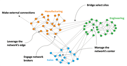 Manage Networks of Relationships, Not Just Teams
